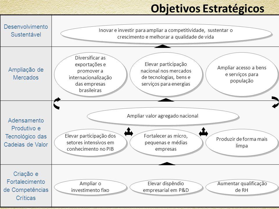 Objetivos Estratégicos 10 Desenvolvimento Sustentável Ampliação de Mercados Adensamento Produtivo e Tecnológico das Cadeias de Valor Criação e Fortale