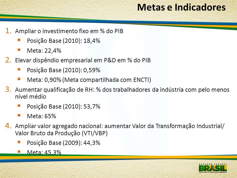 1. Ampliar o investimento fixo em % do PIB Posição Base (2010): 18,4% Meta: 22,4% 2. Elevar dispêndio empresarial em P&D em % do PIB Posição Base (201