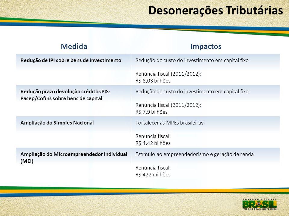 Desonerações Tributárias MedidaImpactos Redução de IPI sobre bens de investimentoRedução do custo do investimento em capital fixo Renúncia fiscal (201