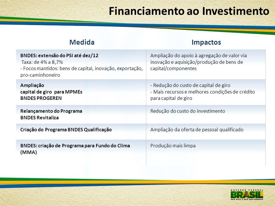 MedidaImpactos BNDES: extensão do PSI até dez/12 Taxa: de 4% a 8,7% - Focos mantidos: bens de capital, inovação, exportação, pro-caminhoneiro Ampliaçã