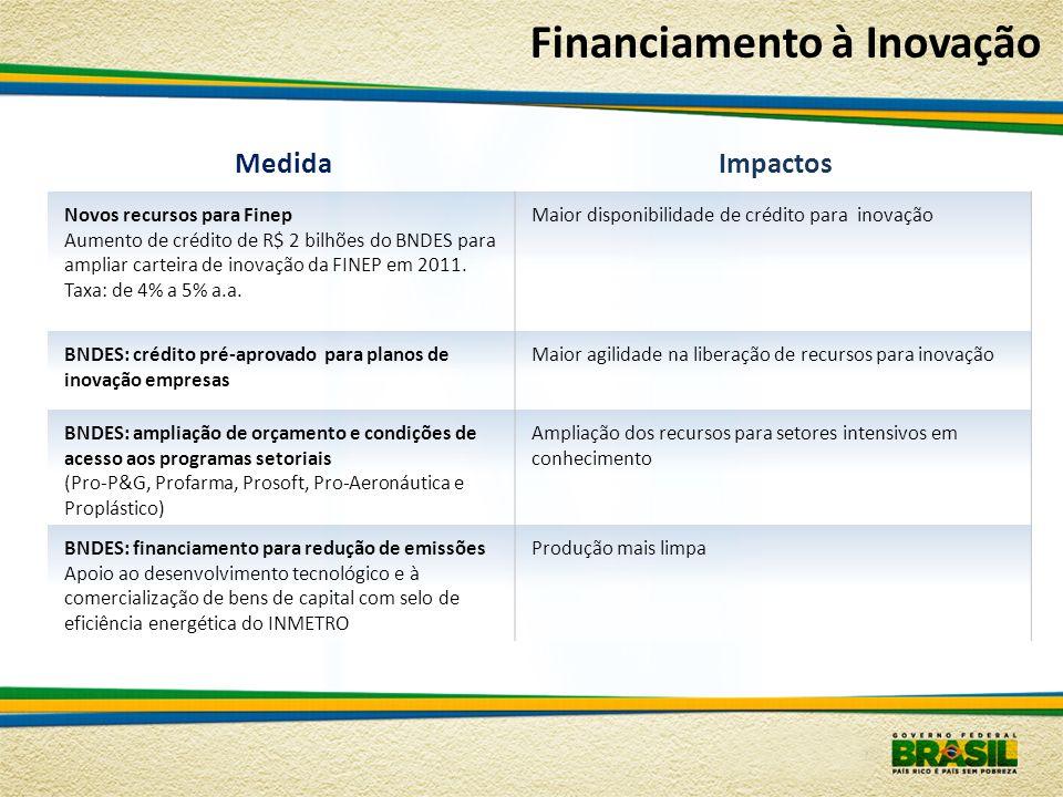 MedidaImpactos Novos recursos para Finep Aumento de crédito de R$ 2 bilhões do BNDES para ampliar carteira de inovação da FINEP em 2011. Taxa: de 4% a