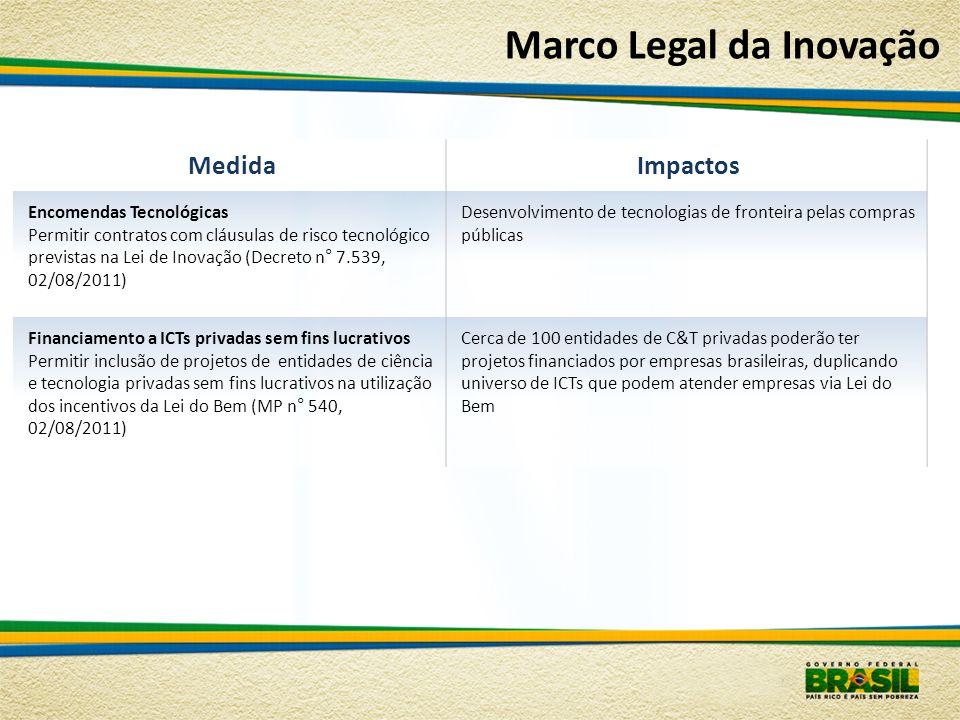 MedidaImpactos Encomendas Tecnológicas Permitir contratos com cláusulas de risco tecnológico previstas na Lei de Inovação (Decreto n° 7.539, 02/08/201