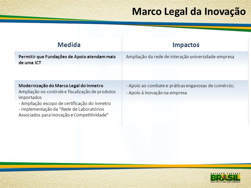 MedidaImpactos Permitir que Fundações de Apoio atendam mais de uma ICT Ampliação da rede de interação universidade-empresa Modernização do Marco Legal