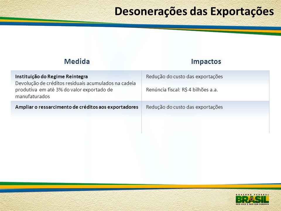 Desonerações das Exportações MedidaImpactos Instituição do Regime Reintegra Devolução de créditos residuais acumulados na cadeia produtiva em até 3% d