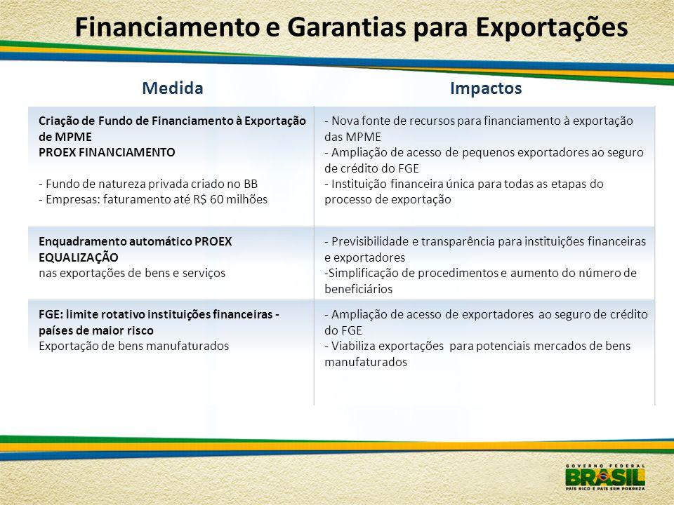 MedidaImpactos Criação de Fundo de Financiamento à Exportação de MPME PROEX FINANCIAMENTO - Fundo de natureza privada criado no BB - Empresas: faturam