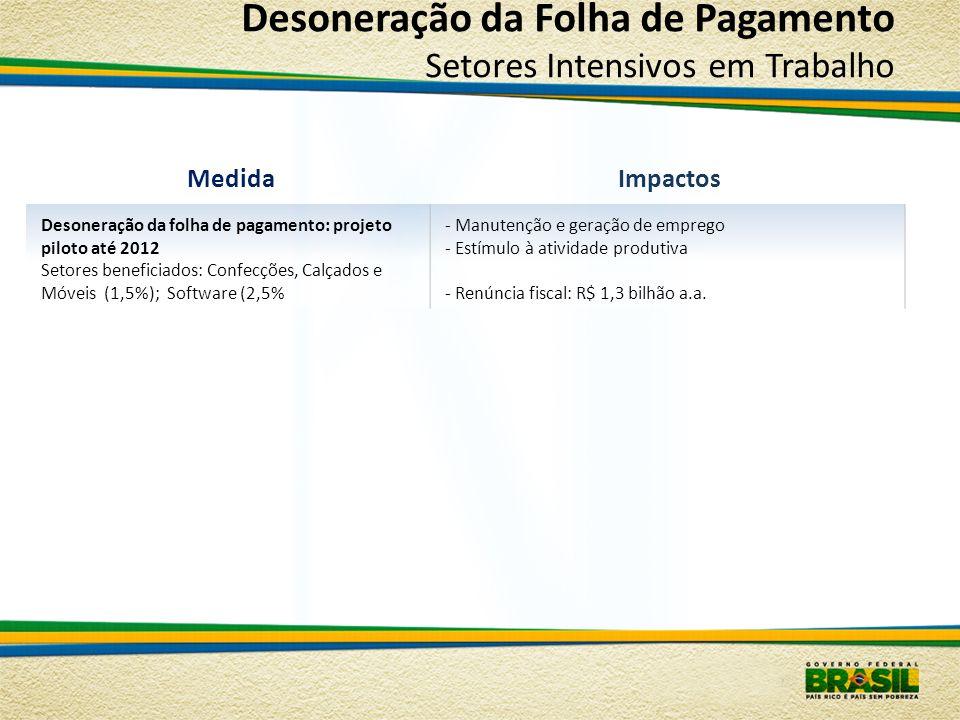 Desoneração da Folha de Pagamento Setores Intensivos em Trabalho MedidaImpactos Desoneração da folha de pagamento: projeto piloto até 2012 Setores ben