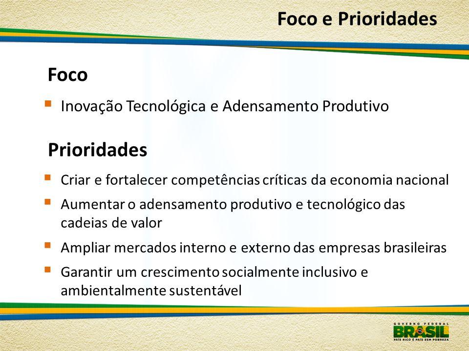 Prioridades Criar e fortalecer competências críticas da economia nacional Aumentar o adensamento produtivo e tecnológico das cadeias de valor Ampliar