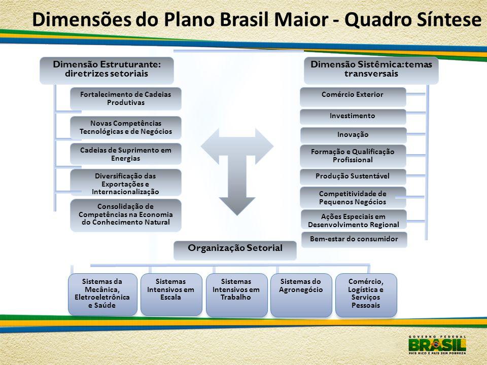 Dimensões do Plano Brasil Maior - Organização Setorial Sistemas da Mecânica, Eletroeletrônica e Saúde Petróleo & Gás e Naval (cadeia de suprimento); Complexo da Saúde; Automotivo; Aeronáutica e Espacial; Bens de Capital; TIC; Complexo de Defesa Sistemas Intensivos em Escala Químico- Petroquímico; Fertilizantes; Bio- etanol e Energias Renováveis; Minero-Meta- lúrgico; Celulose e Papel Sistemas Intensivos em Trabalho Plásticos; HPPC; Calçados e Artefatos; Têxtil e Confecções; Móveis; Brinquedos; Complexo da Construção Civil; Serviços de apoio à produção Sistemas do Agronegócio Carnes e Derivados; Cereais e Leguminosas; Café e Produtos Conexos; Frutas e Sucos; Vinhos Comércio, Logística e Serviços Pessoais Comércio Atacadista e Varejista; Logística e Serviços Pessoais direcionados ao consumo das famílias