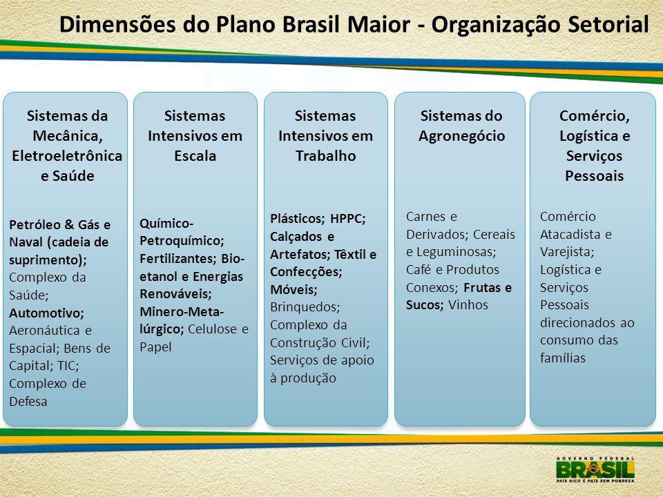 Dimensões do Plano Brasil Maior - Organização Setorial Sistemas da Mecânica, Eletroeletrônica e Saúde Petróleo & Gás e Naval (cadeia de suprimento); C