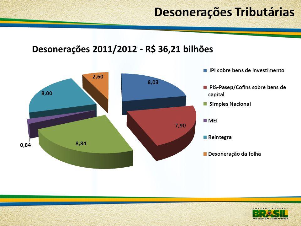 Desonerações Tributárias