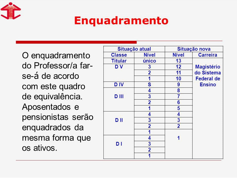 Situação atualSituação nova ClasseNível Carreira Titularúnico13 Magistério do Sistema Federal de Ensino D V312 211 110 D IVS9 D III 48 37 26 15 D II 4