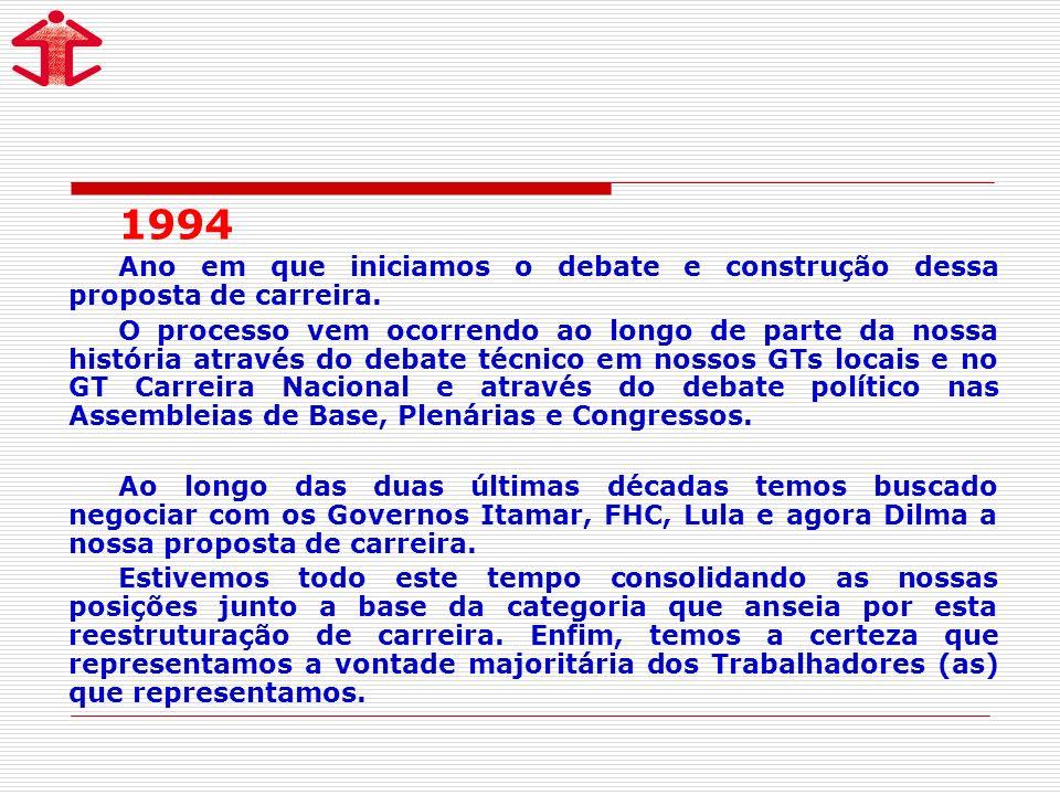 1994 Ano em que iniciamos o debate e construção dessa proposta de carreira. O processo vem ocorrendo ao longo de parte da nossa história através do de