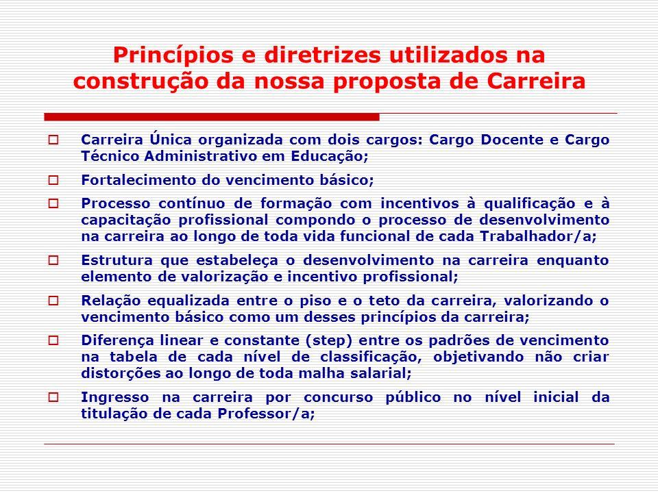 Princípios e diretrizes utilizados na construção da nossa proposta de Carreira Carreira Única organizada com dois cargos: Cargo Docente e Cargo Técnic