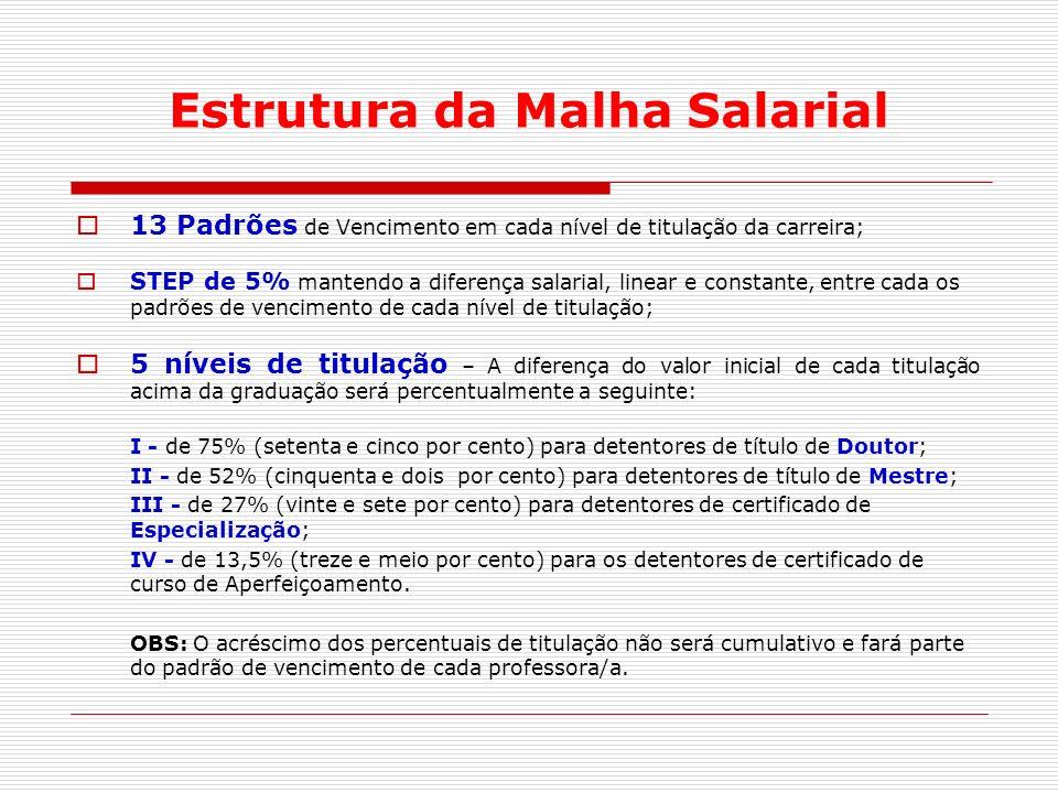 Situação atualSituação nova ClasseNível Carreira Titularúnico13 Magistério do Sistema Federal de Ensino D V312 211 110 D IVS9 D III 48 37 26 15 D II 44 33 22 1 1 D I 4 3 2 1 Enquadramento O enquadramento do Professor/a far- se- á de acordo com este quadro de equivalência.