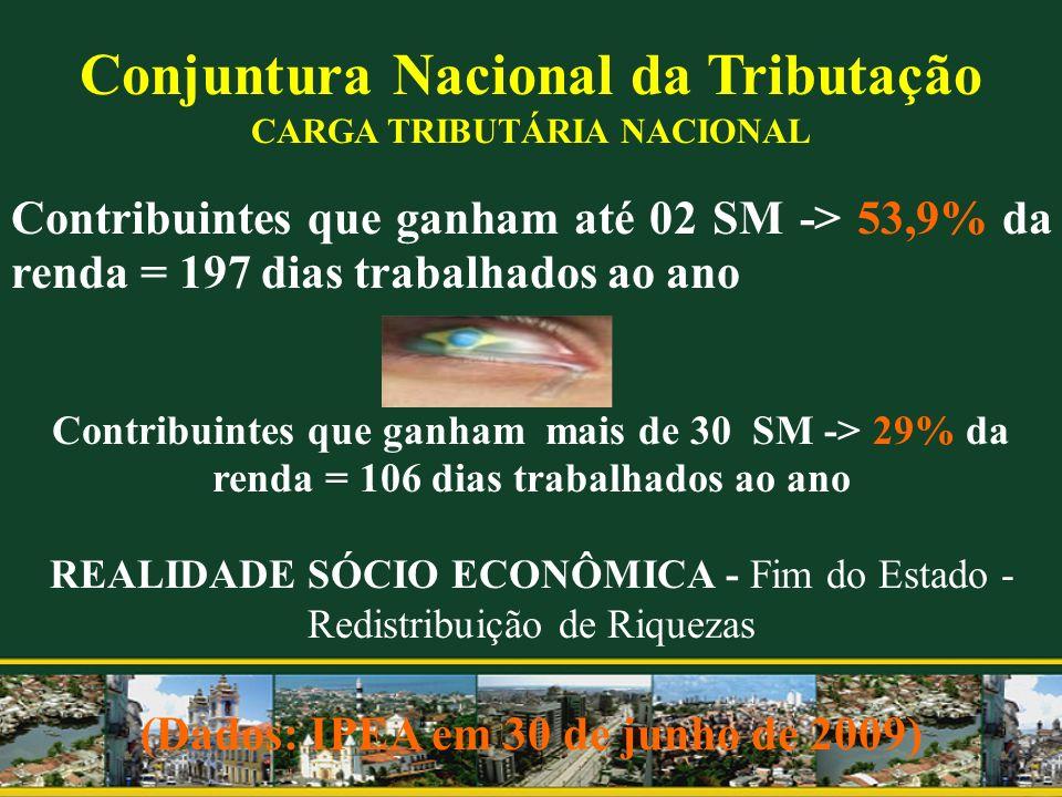 Conjuntura Nacional da Tributação CARGA TRIBUTÁRIA NACIONAL Contribuintes que ganham até 02 SM -> 53,9% da renda = 197 dias trabalhados ao ano Contrib
