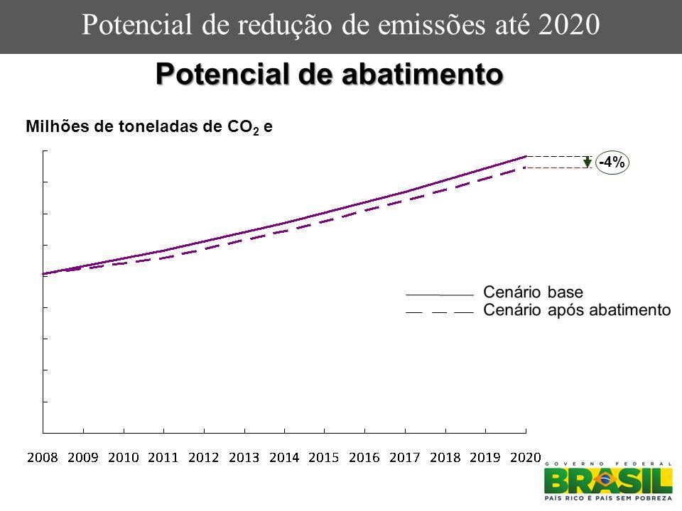 Milhões de toneladas de CO 2 e -4%