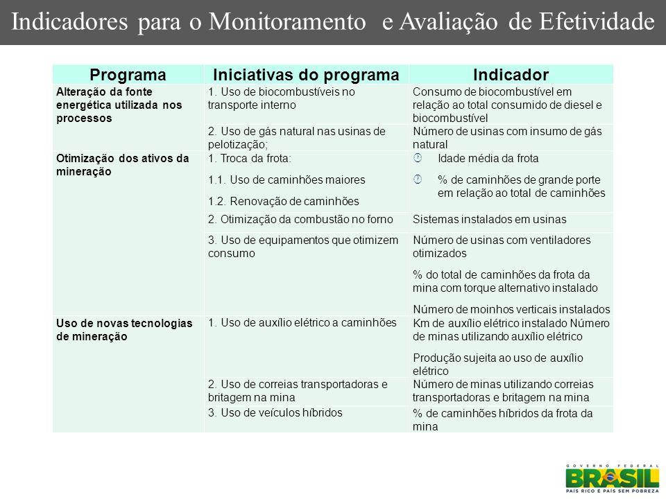 Indicadores para o Monitoramento e Avaliação de Efetividade ProgramaIniciativas do programaIndicador Alteração da fonte energética utilizada nos proce