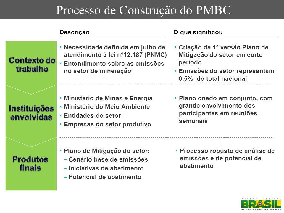 Processo de Construção do PMBC DescriçãoO que significou Necessidade definida em julho de atendimento à lei nº12.187 (PNMC) Entendimento sobre as emis