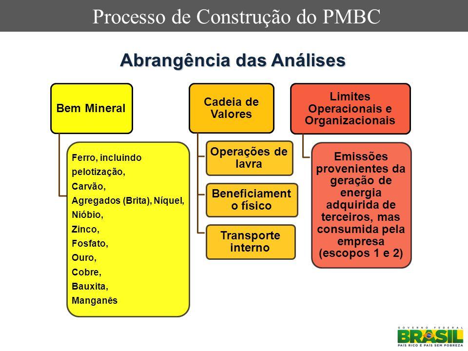 Processo de Construção do PMBC Abrangência das Análises Bem Mineral Ferro, incluindo pelotização, Carvão, Agregados (Brita), Níquel, Nióbio, Zinco, Fo