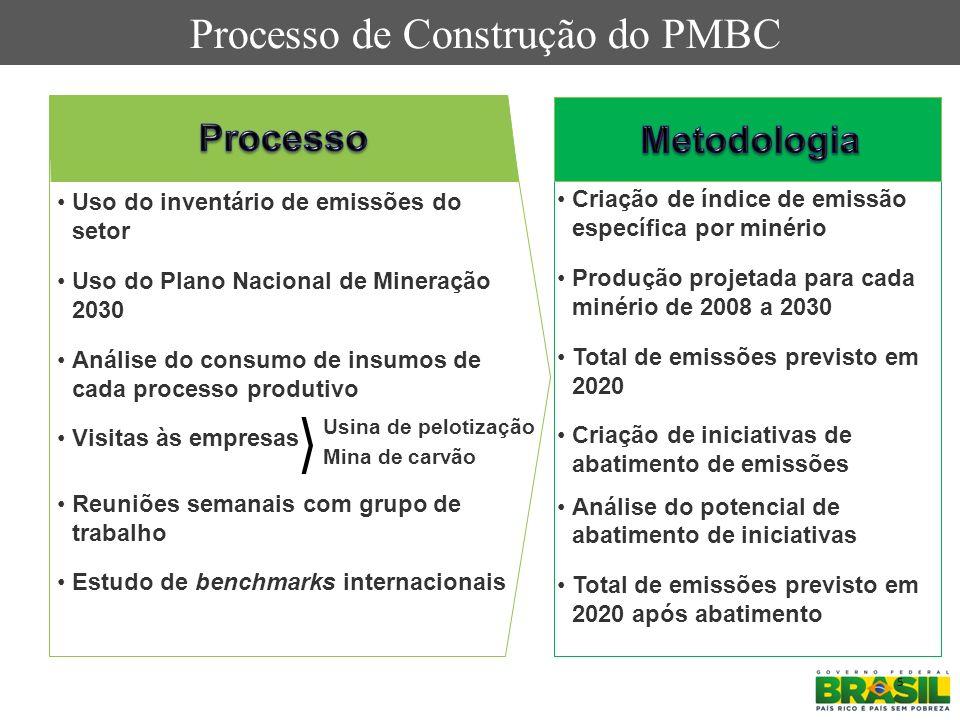 Processo de Construção do PMBC 5 Criação de índice de emissão específica por minério Produção projetada para cada minério de 2008 a 2030 Total de emis