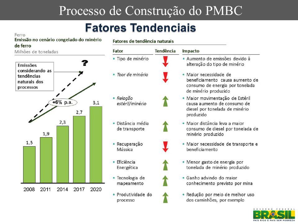 Processo de Construção do PMBC Fatores Tendenciais
