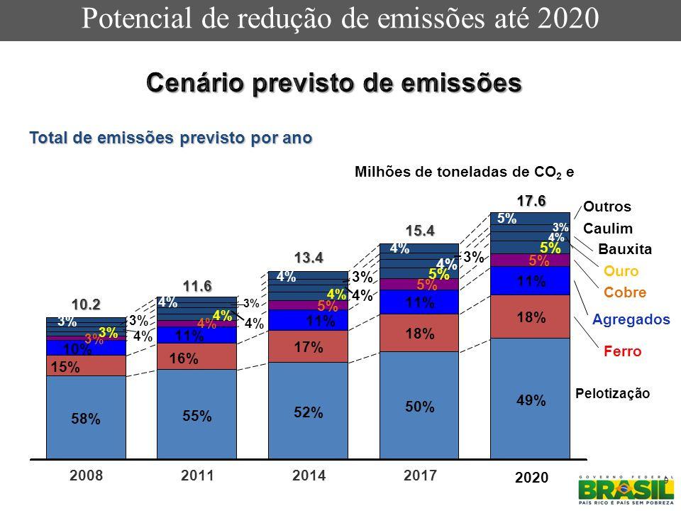 9 Milhões de toneladas de CO 2 e 18% 11% 13.4 52% 17% 11% 5% 4% 3% 4% 2011 11.6 55% 16% 11% 4% 3% 2008 10.2 58% 15% 5% Bauxita 4% 3% 4% 3% 4% 2014 5%