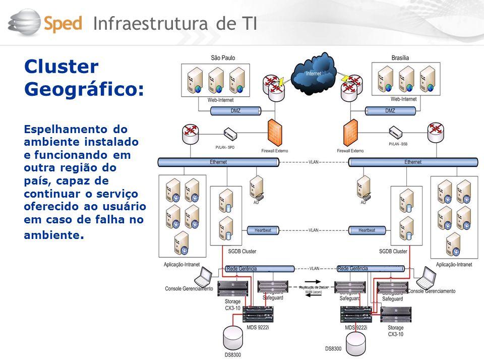 Cluster Geográfico: Espelhamento do ambiente instalado e funcionando em outra região do país, capaz de continuar o serviço oferecido ao usuário em cas