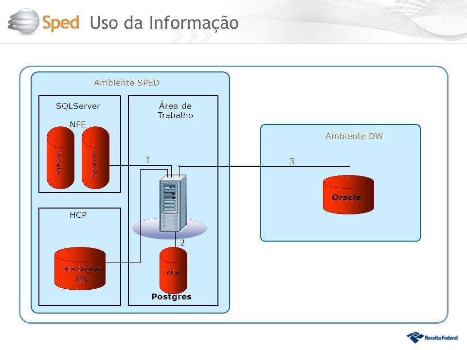 Ambiente SPED HCP SQLServer NFE Área de Trabalho DetalheRESUMO NFe Original XML NFe Postgres Ambiente DW Oracle 1 2 3 Uso da Informação