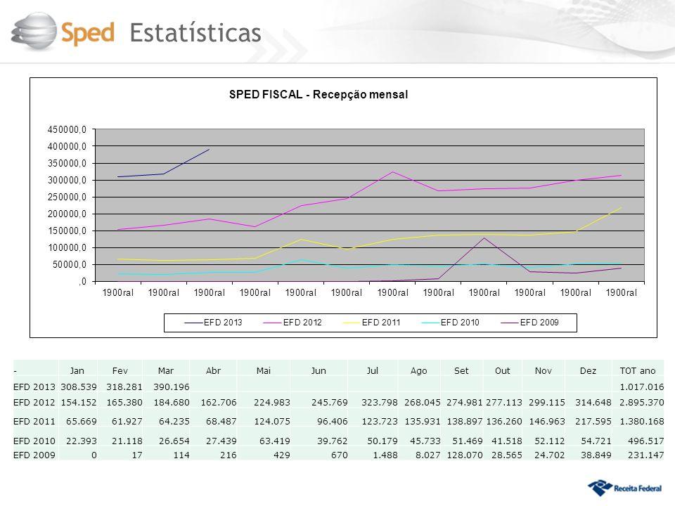 Estatísticas -JanFevMarAbrMaiJunJulAgoSetOutNovDezTOT ano EFD 2013308.539318.281390.196 1.017.016 EFD 2012154.152165.380184.680162.706224.983245.76932