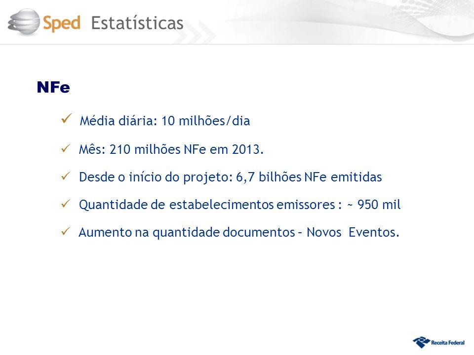 NFe Média diária: 10 milhões/dia Mês: 210 milhões NFe em 2013. Desde o início do projeto: 6,7 bilhões NFe emitidas Quantidade de estabelecimentos emis