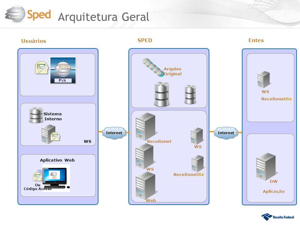 Arquitetura Geral Usuários SPEDEntes Sistema Interno WS Aplicativo Web Ou Código Acesso WS Arquivo ReceitanetBx WS Original Web Receitanet WS Receitan