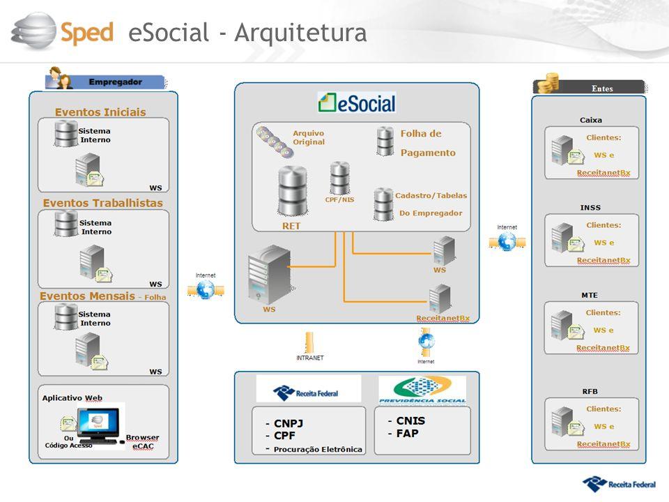 eSocial - Arquitetura