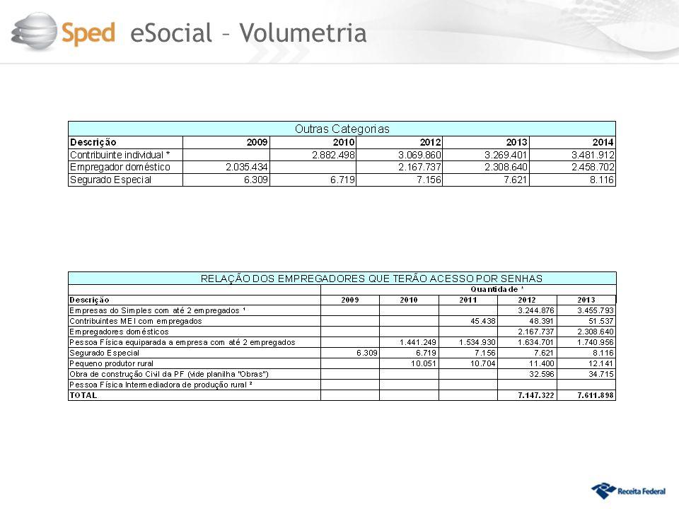 eSocial – Volumetria