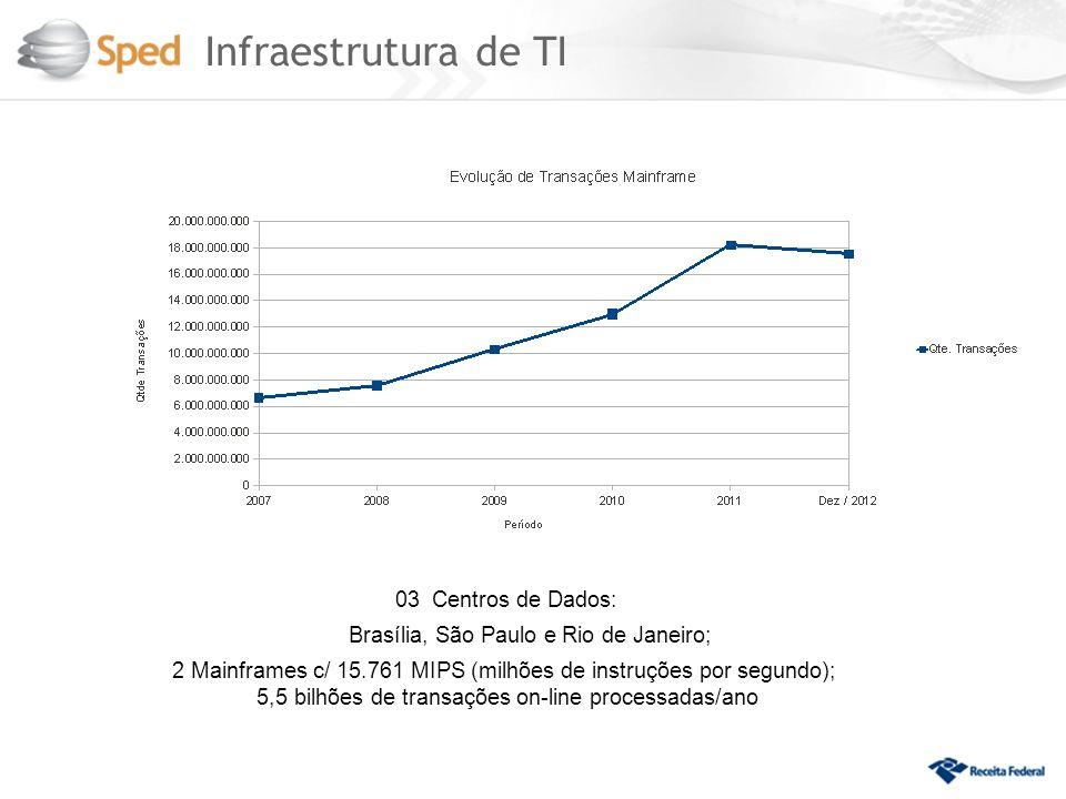 Infraestrutura de TI 03 Centros de Dados: Brasília, São Paulo e Rio de Janeiro; 2 Mainframes c/ 15.761 MIPS (milhões de instruções por segundo); 5,5 b