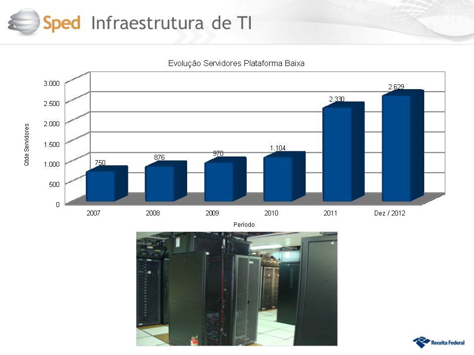 Infraestrutura de TI