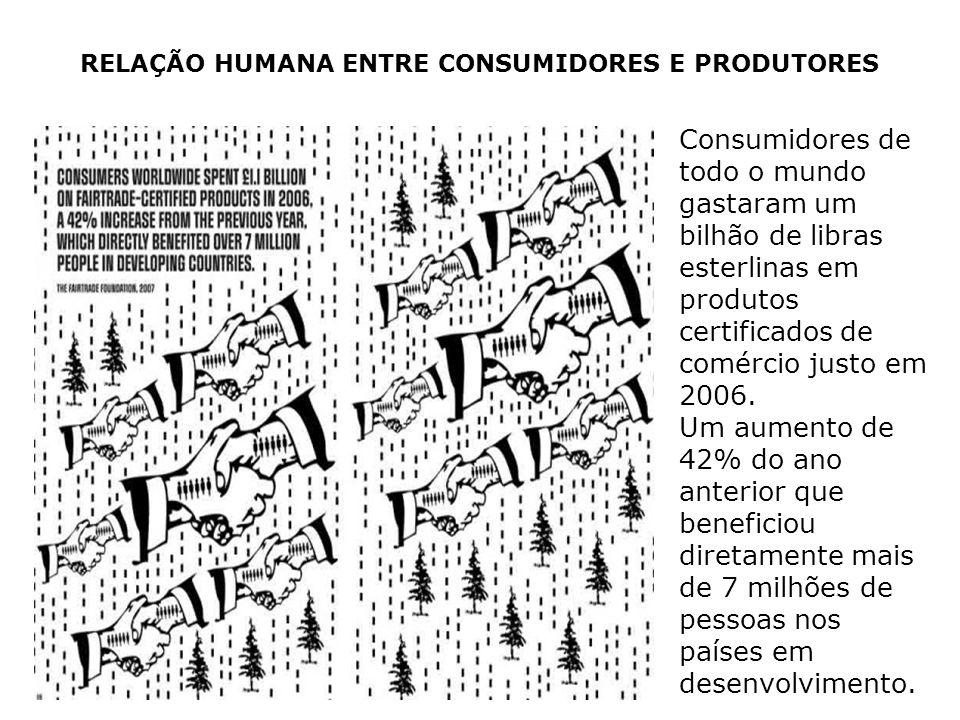 Consumidores de todo o mundo gastaram um bilhão de libras esterlinas em produtos certificados de comércio justo em 2006. Um aumento de 42% do ano ante