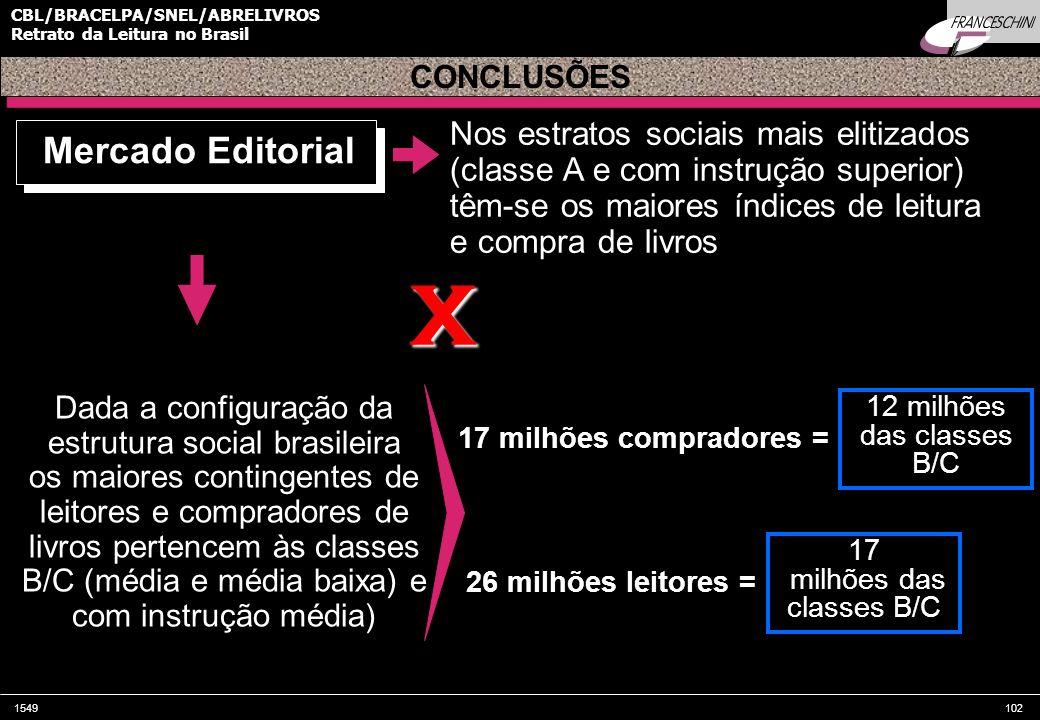 1549102 CBL/BRACELPA/SNEL/ABRELIVROS Retrato da Leitura no Brasil Mercado Editorial Nos estratos sociais mais elitizados (classe A e com instrução sup