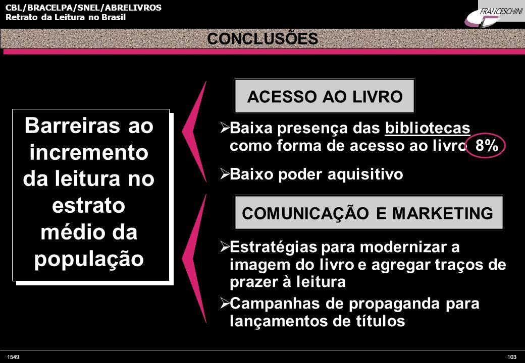 1549103 CBL/BRACELPA/SNEL/ABRELIVROS Retrato da Leitura no Brasil Baixa presença das bibliotecas como forma de acesso ao livro 8% CONCLUSÕES Barreiras
