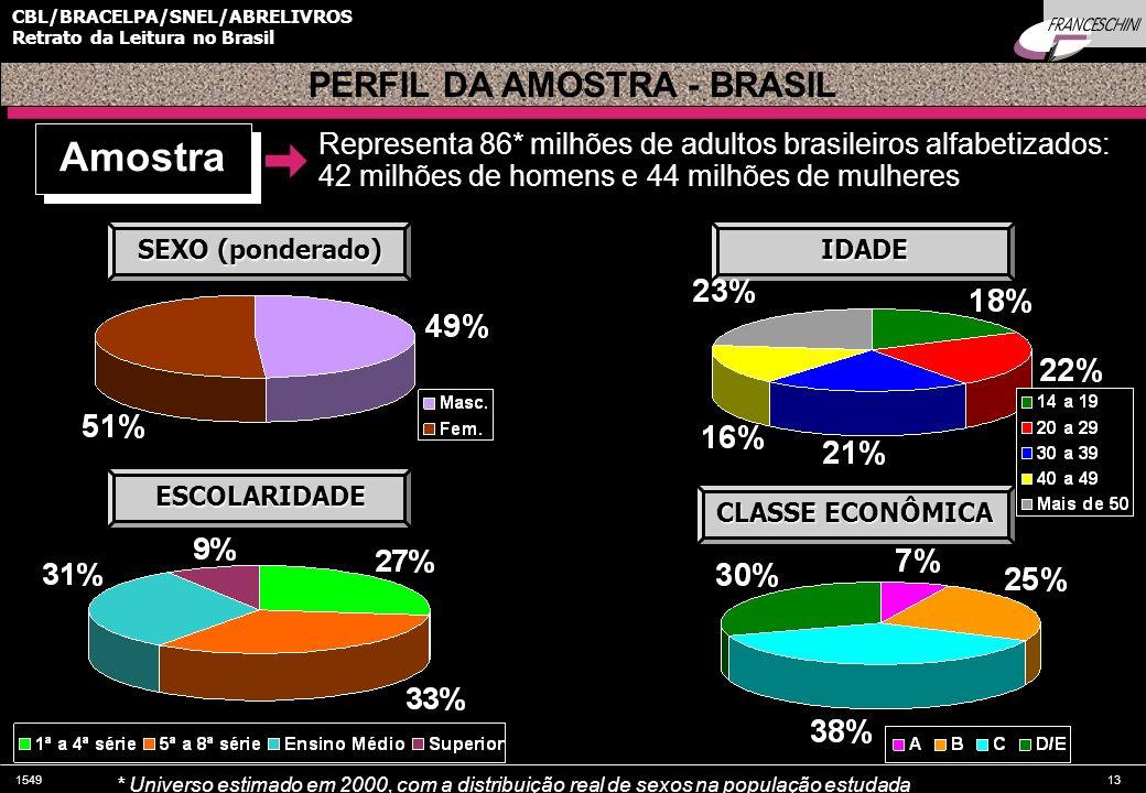 154913 CBL/BRACELPA/SNEL/ABRELIVROS Retrato da Leitura no Brasil Amostra Representa 86* milhões de adultos brasileiros alfabetizados: 42 milhões de ho
