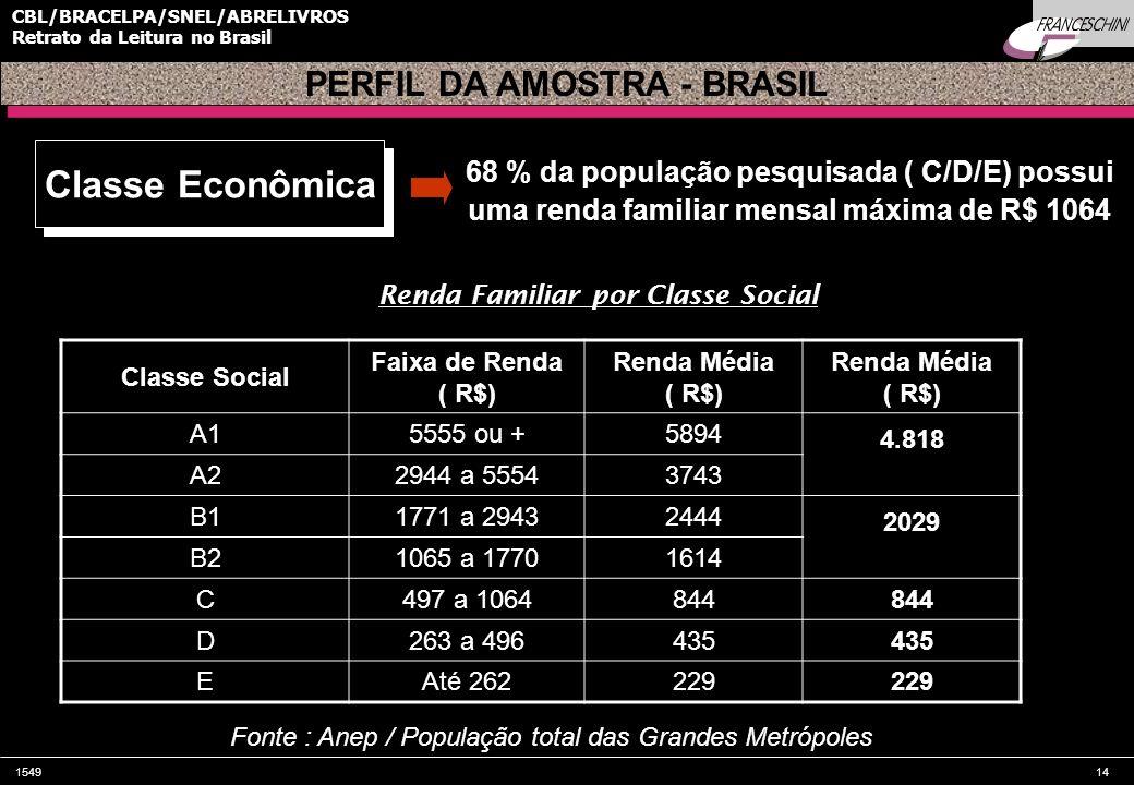154914 CBL/BRACELPA/SNEL/ABRELIVROS Retrato da Leitura no Brasil 68 % da população pesquisada ( C/D/E) possui uma renda familiar mensal máxima de R$ 1