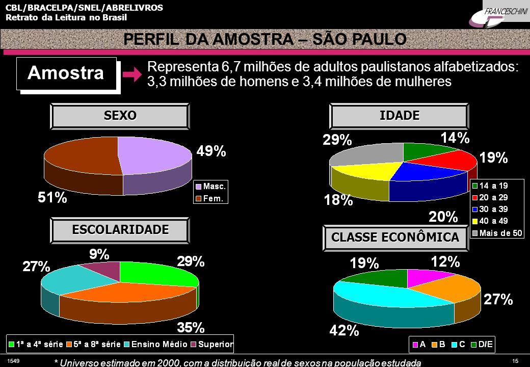 154915 CBL/BRACELPA/SNEL/ABRELIVROS Retrato da Leitura no Brasil Amostra Representa 6,7 milhões de adultos paulistanos alfabetizados: 3,3 milhões de h