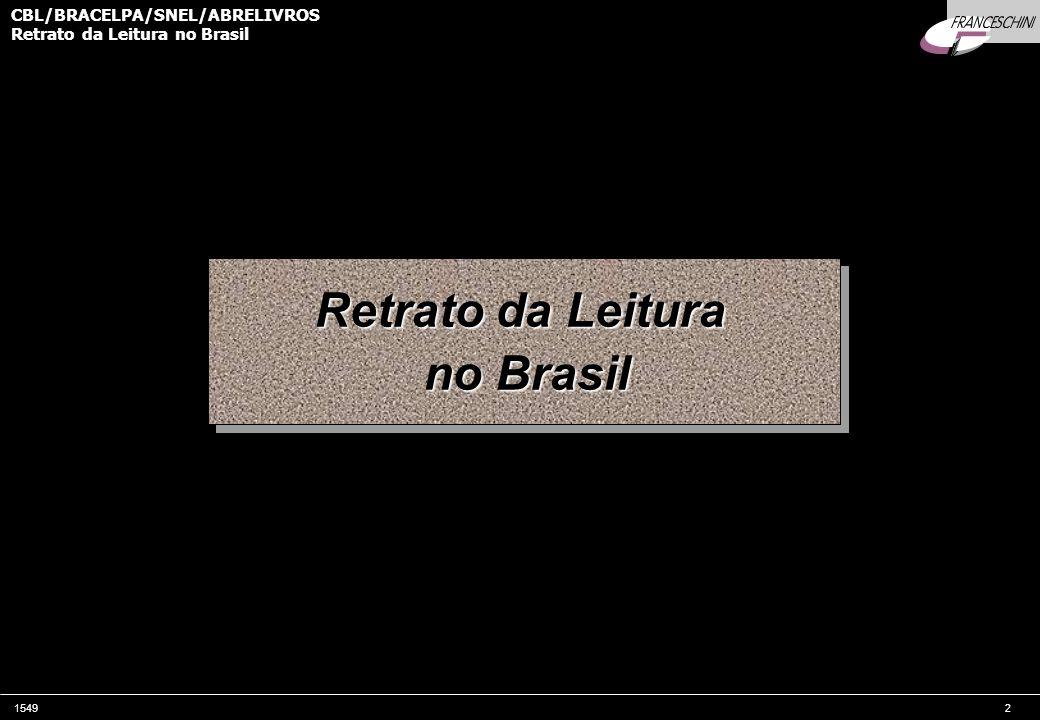 154913 CBL/BRACELPA/SNEL/ABRELIVROS Retrato da Leitura no Brasil Amostra Representa 86* milhões de adultos brasileiros alfabetizados: 42 milhões de homens e 44 milhões de mulheres * Universo estimado em 2000, com a distribuição real de sexos na população estudada PERFIL DA AMOSTRA - BRASIL SEXO (ponderado) ESCOLARIDADE IDADE CLASSE ECONÔMICA