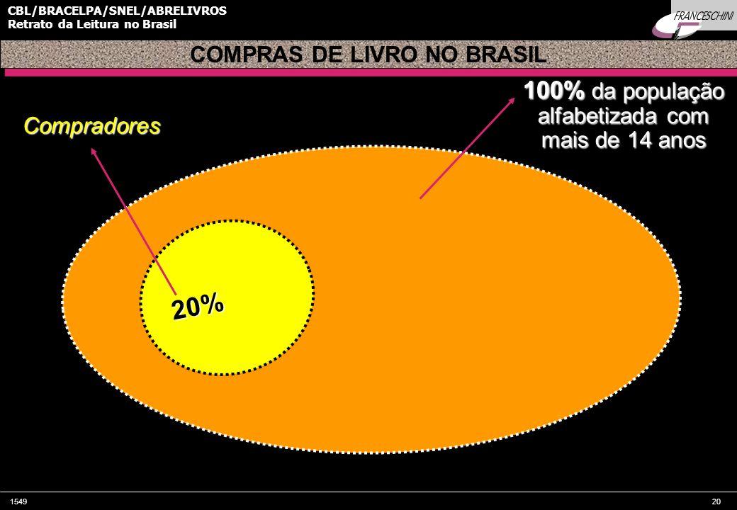 154920 CBL/BRACELPA/SNEL/ABRELIVROS Retrato da Leitura no Brasil 100% da população alfabetizada com mais de 14 anos 20% COMPRAS DE LIVRO NO BRASIL Com