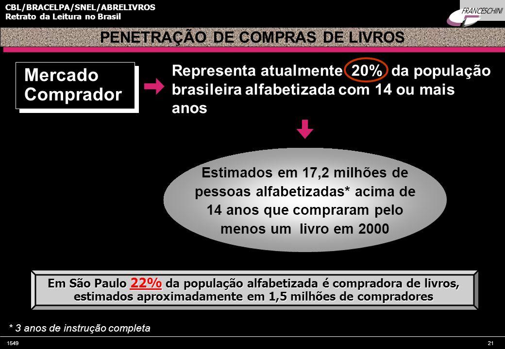 154921 CBL/BRACELPA/SNEL/ABRELIVROS Retrato da Leitura no Brasil Representa atualmente 20% da população brasileira alfabetizada com 14 ou mais anos PE