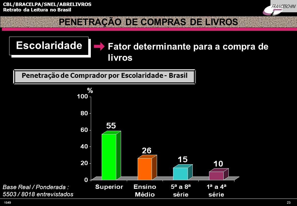154923 CBL/BRACELPA/SNEL/ABRELIVROS Retrato da Leitura no Brasil Fator determinante para a compra de livros PENETRAÇÃO DE COMPRAS DE LIVROS % Base Rea