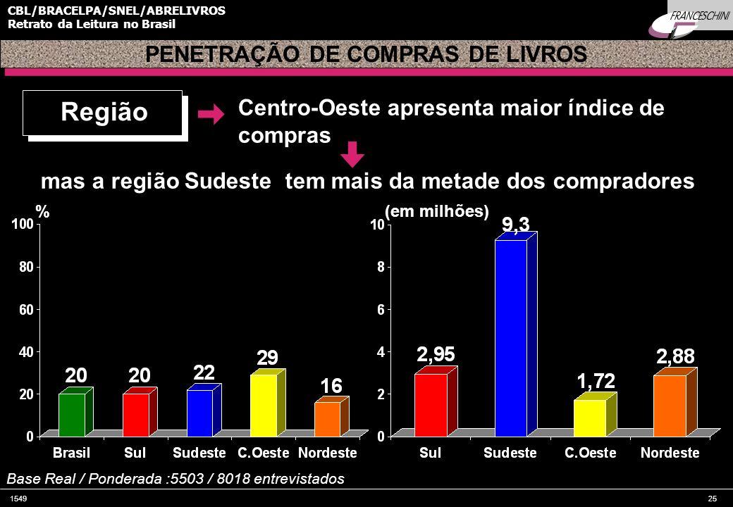 154925 CBL/BRACELPA/SNEL/ABRELIVROS Retrato da Leitura no Brasil PENETRAÇÃO DE COMPRAS DE LIVROS Centro-Oeste apresenta maior índice de compras % Base