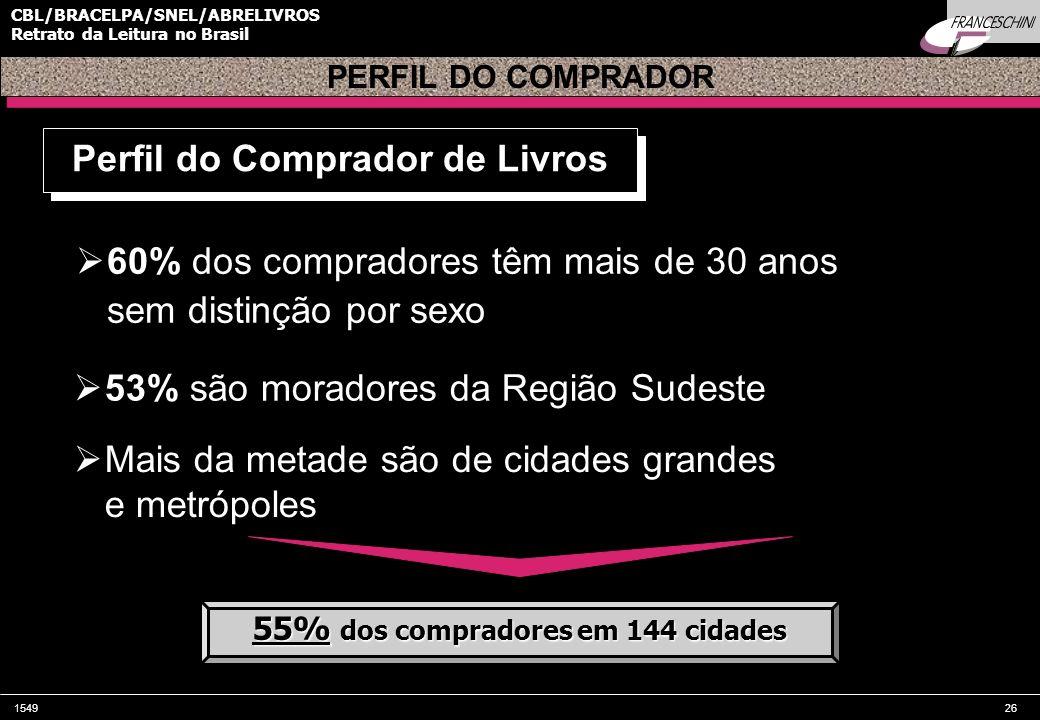 154926 CBL/BRACELPA/SNEL/ABRELIVROS Retrato da Leitura no Brasil 60% dos compradores têm mais de 30 anos sem distinção por sexo PERFIL DO COMPRADOR 53