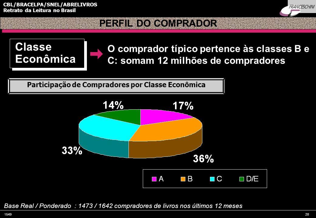 154928 CBL/BRACELPA/SNEL/ABRELIVROS Retrato da Leitura no Brasil O comprador típico pertence às classes B e C: somam 12 milhões de compradores PERFIL