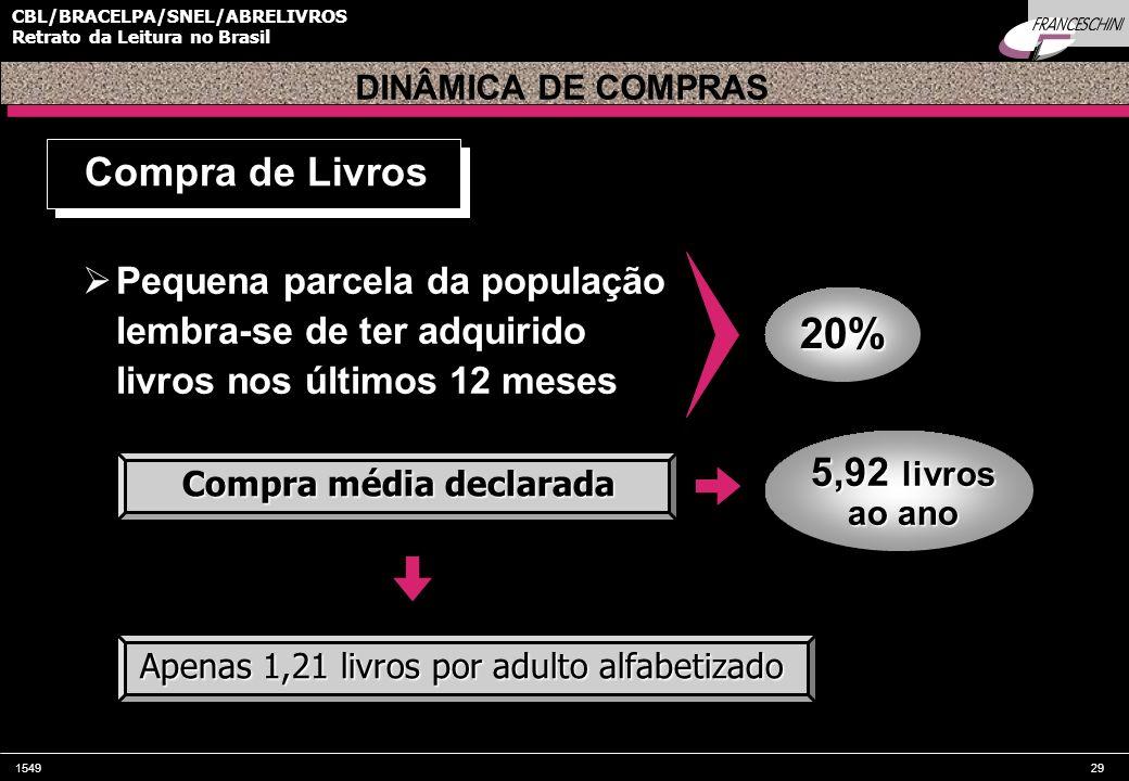 154929 CBL/BRACELPA/SNEL/ABRELIVROS Retrato da Leitura no Brasil Pequena parcela da população lembra-se de ter adquirido livros nos últimos 12 meses C