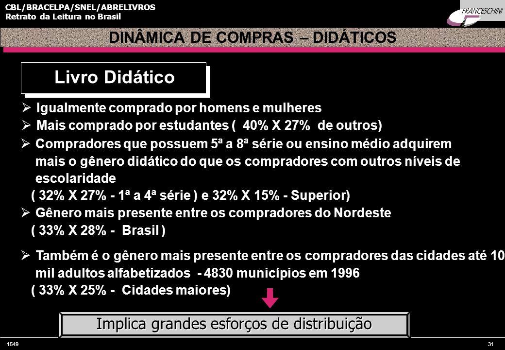 154931 CBL/BRACELPA/SNEL/ABRELIVROS Retrato da Leitura no Brasil Igualmente comprado por homens e mulheres Mais comprado por estudantes ( 40% X 27% de
